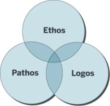 Ethos pathos and logos essay